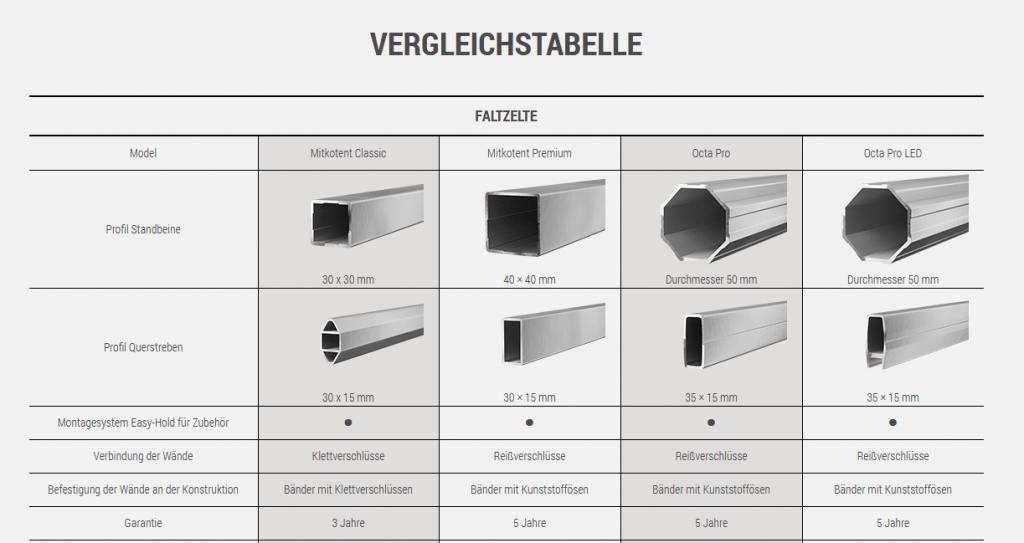 Profi Zelte Volant Druck + Standardfarben